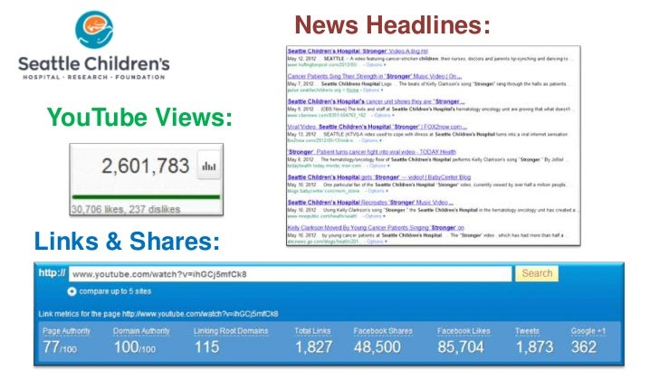 News Headlines: YouTube Views:Links & Shares: