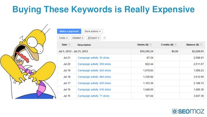 Buying These Keywords is Really Expensive