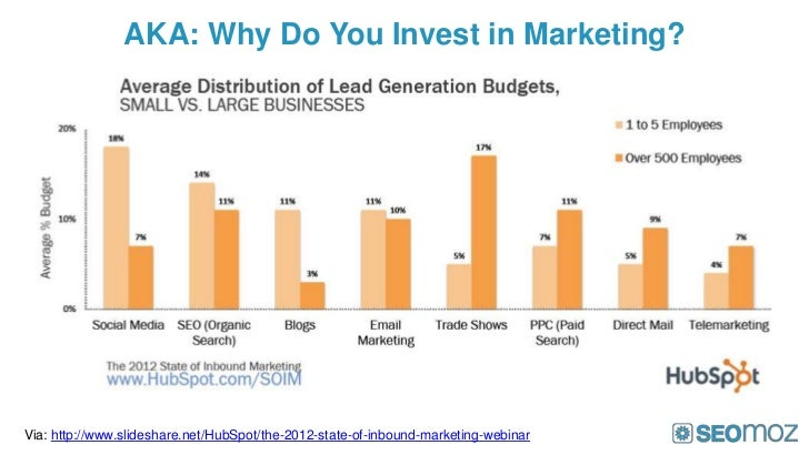 AKA: Why Do You Invest in Marketing?Via: http://www.slideshare.net/HubSpot/the-2012-state-of-inbound-marketing-webinar