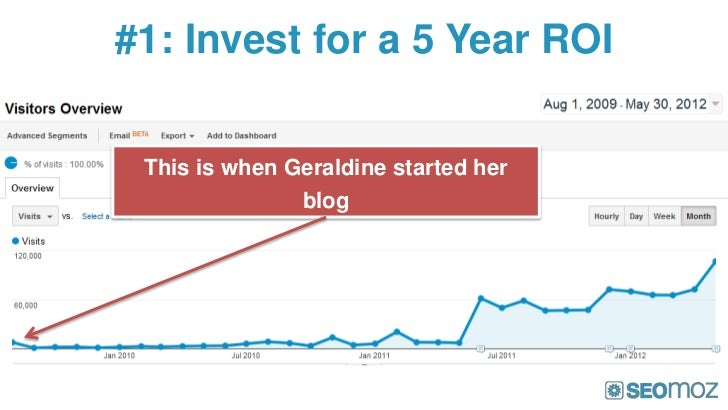 #1: Invest for a 5 Year ROI This is when Geraldine started her               blog