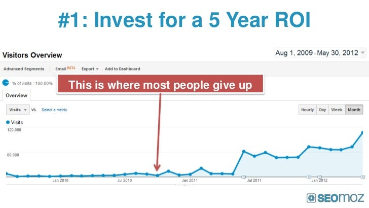 #1: Invest for a 5 Year ROI This is where most people give up