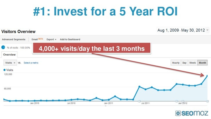 #1: Invest for a 5 Year ROI 4,000+ visits/day the last 3 months