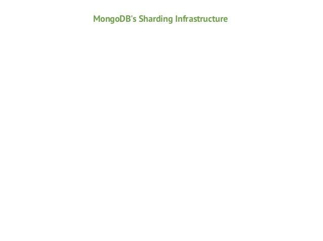 MongoDB's Sharding Infrastructure app server  mongod