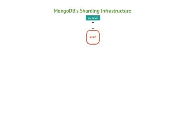MongoDB's Sharding Infrastructure app server  shard