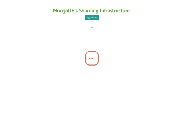 MongoDB's Sharding Infrastructure app server  mongos  shard