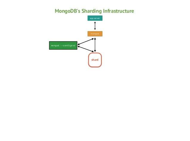 MongoDB's Sharding Infrastructure app server  mongos  mongod --configsvr  shard
