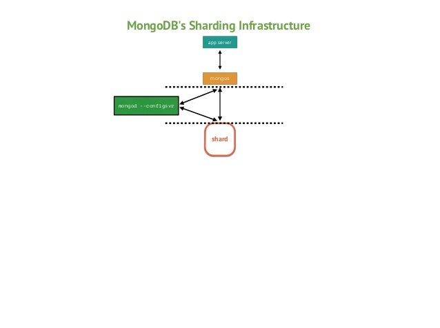 Terminology •  Shards  •  Chunks  •  Config Servers  •  mongos  A shard is a server, or a collection of servers, that holds...