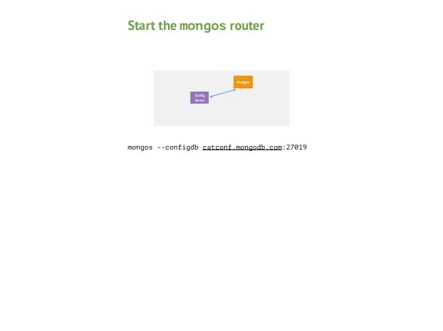 Start the mongod Mongos  Config Node 1  Secondary Server  Shard Mongod  mongod --shardsvr Starts a mongod with the default ...