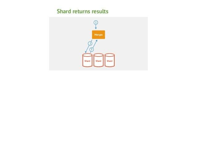 mongos returns results to client 1 4 Mongos  2 3  Shard  Shard  Shard