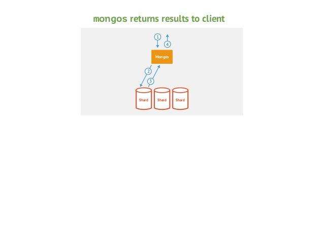 Non-targeted queries  Mongos  Shard  Shard  Shard