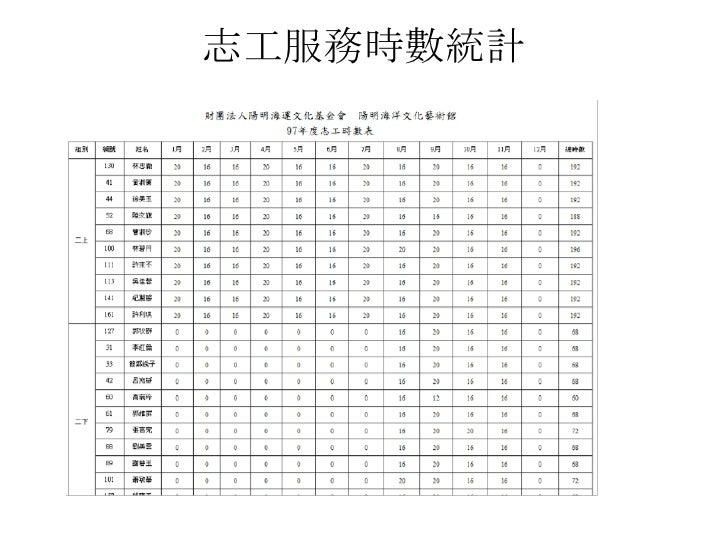 志工服務時數統計