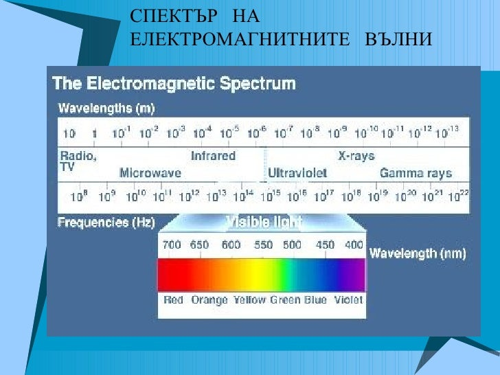спектър Slide 2