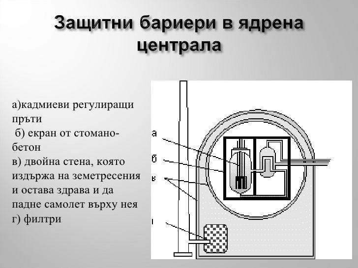 а)кадмиеви регулиращи пръти б) екран от стомано-бетон в) двойна стена, която издържа на земетресения и остава здрава и да ...