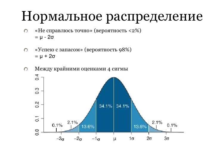 Нормальное распределение  «Не справлюсь точно» (вероятность <2%)  = μ - 2σ   «Успею с запасом» (вероятность 98%)  = μ + 2σ...