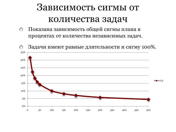 Зависимость сигмы от             количества задач       Показана зависимость общей сигмы плана в       процентах от количе...