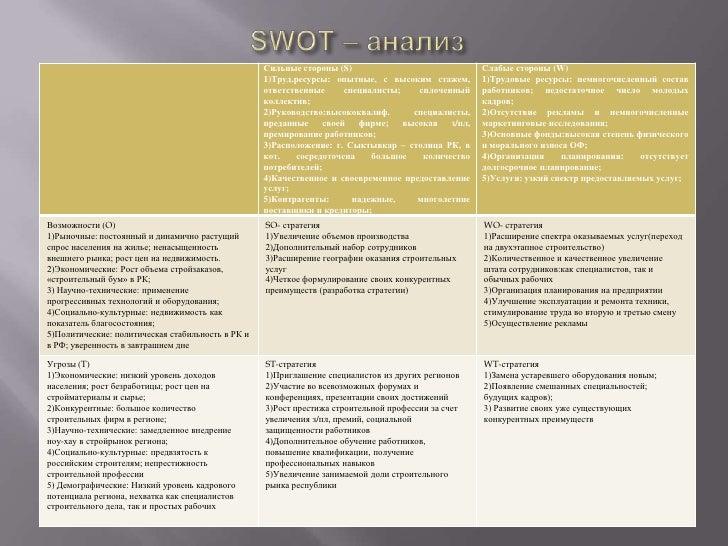 план развития региона презентация