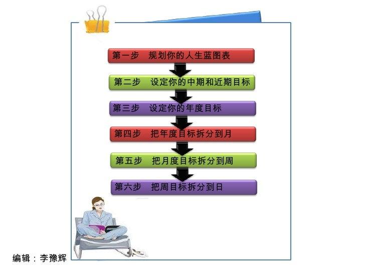 第一步 规划你的人生蓝图表           第二步 设定你的中期和近期目标           第三步 设定你的年度目标           第四步 把年度目标拆分到月           第五步 把月度目标拆分到周           第...