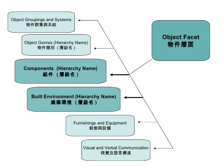 Object Facet 物件層面 Object Groupings and Systems 物件群集與系統 Object Genres (Hierarchy Name) 物件類別  ( 層級名 ) Components  (Hierarchy...