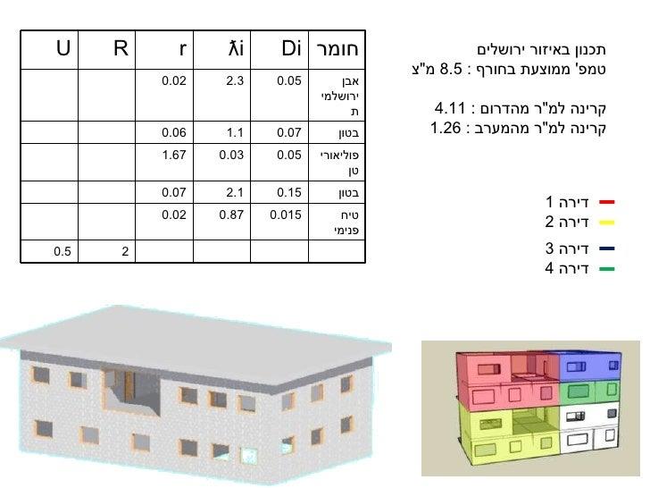 """תכנון באיזור ירושלים  טמפ '  ממוצעת בחורף  : 8.5  מ """" צ קרינה למ """" ר מהדרום  : 4.11 קרינה למ """" ר מהמערב  : ..."""