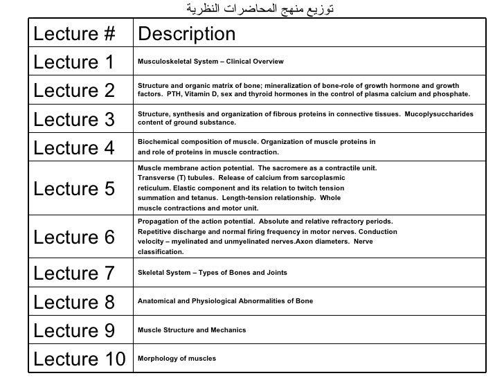توزيع منهج المحاضرات النظرية Morphology of muscles  Lecture 10 Muscle Structure and Mechanics  Lecture 9 Anatomical and Ph...