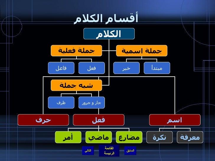 قواعد اللغه العربيه Slide 3