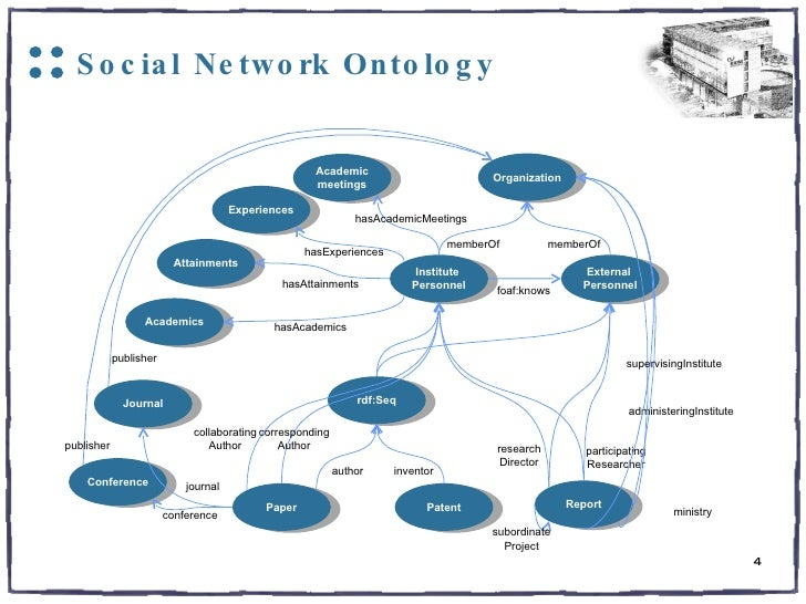 ontology in social research The basis for these effects is found in general theories of knowledge and in two  specific areas of philosophy of science: ontology and epistemology having.