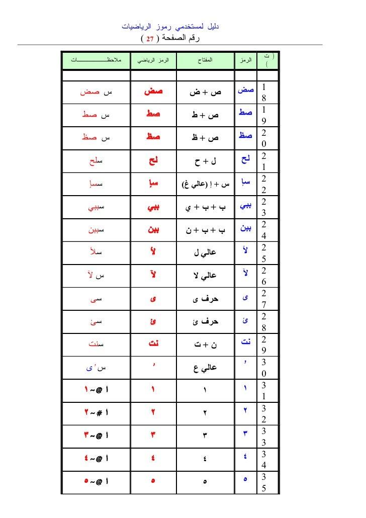 دليل لمستخدمي الرموز الرياضية