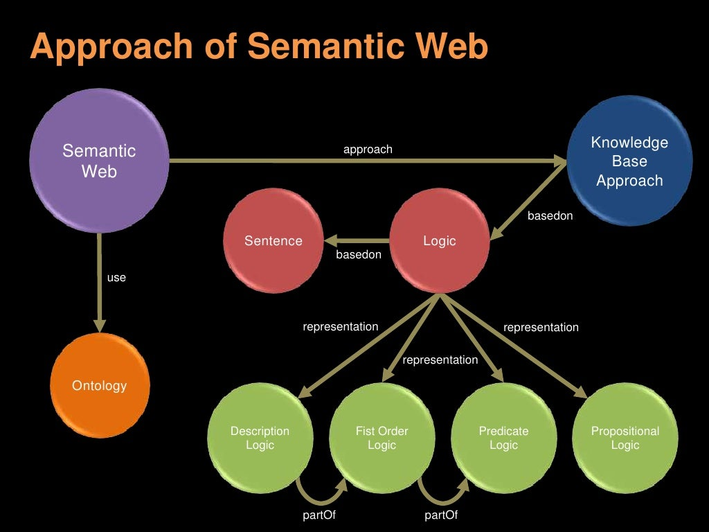 semantic web What is the semantic web and what does it do the semantic web refers to the idea of an extension to the world wide web in which there are standardized methods for sharing data.