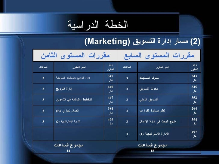 Marketing and Business Management