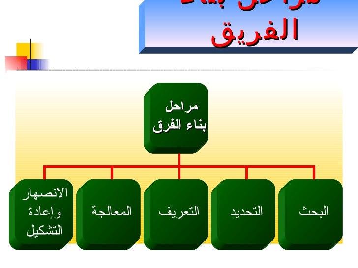 مراحل بناء الفريق  مراحل  بناء الفرق الانصهار وإعادة التشكيل التحديد البحث التعريف المعالجة