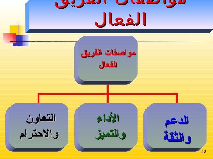 مواصفات الفريق الفعال مواصفات الفريق الفعال التعاون  والاحترام الأداء والتميز الدعم والثقة