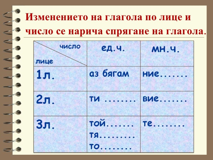 Изменението на глагола по лице и число се нарича спрягане на глагола .