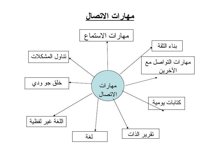 مهارات الاتصال: الاتصال مع الآخرين - حسين جلوب