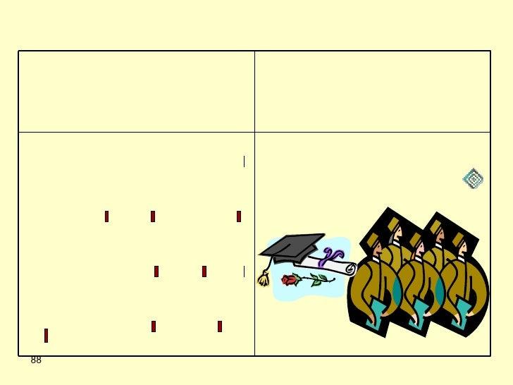 النشاط أمثلة المساهمة الخلقية الحفلات روح الفريق - اكتشاف المواهب و تقديرها  - الشجاعة الأدبية - التنظيم - التذوق  - الحس ...