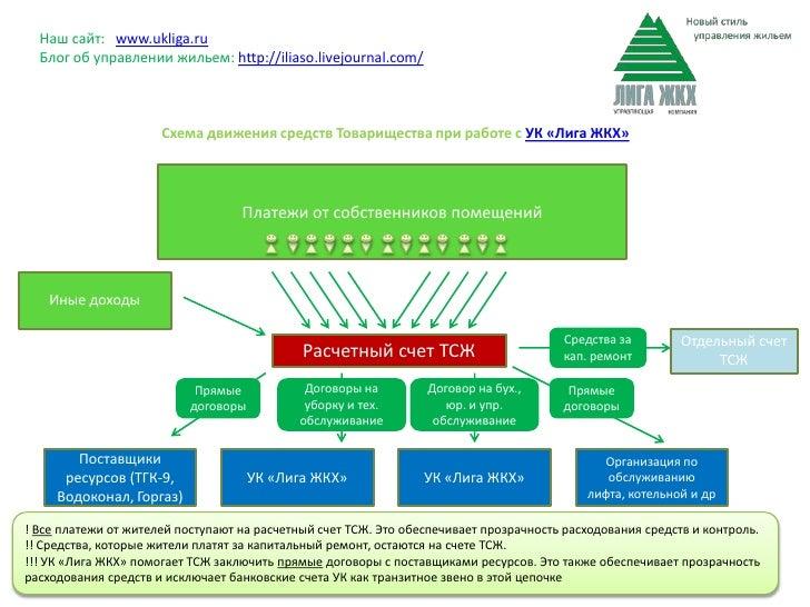 Схема управляющая компания жкх