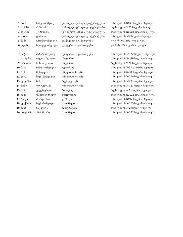 1 ნინო       ნასყიდაშვილი   ქართული ენა და ლიტერატურა   თბილისის №43 საჯარო სკოლა  2 მანანა     რაზმაძე        ქართული ენა...