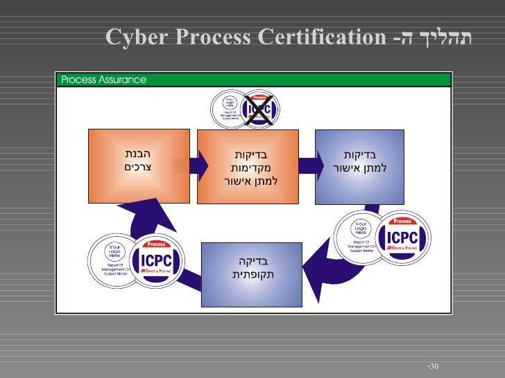 <ul><li></li></ul>תהליך ה - Cyber Process Certification