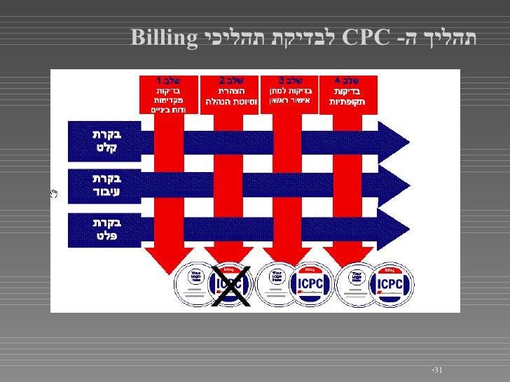 <ul><li></li></ul>תהליך ה - CPC  לבדיקת תהליכי   Billing