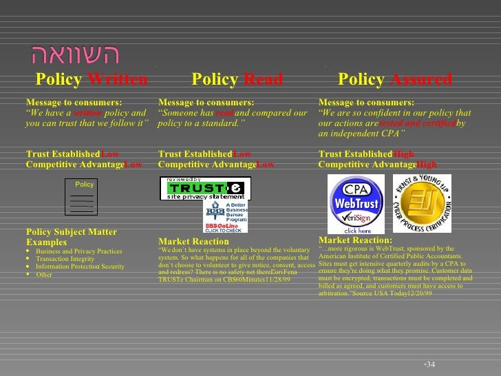 """<ul><li></li></ul>Policy  Written Message to consumers: """" We have a  written policy and you can trust that we follow it"""" T..."""