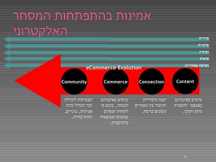 <ul><li></li></ul>סודיות פרטיות זמינות אימות נשיאה באחריות Connection Community Commerce ישנה חיבוריות וקישור בין האתרים ה...