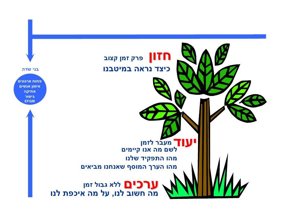 מחזון_לתכנית_עבודה Slide 2