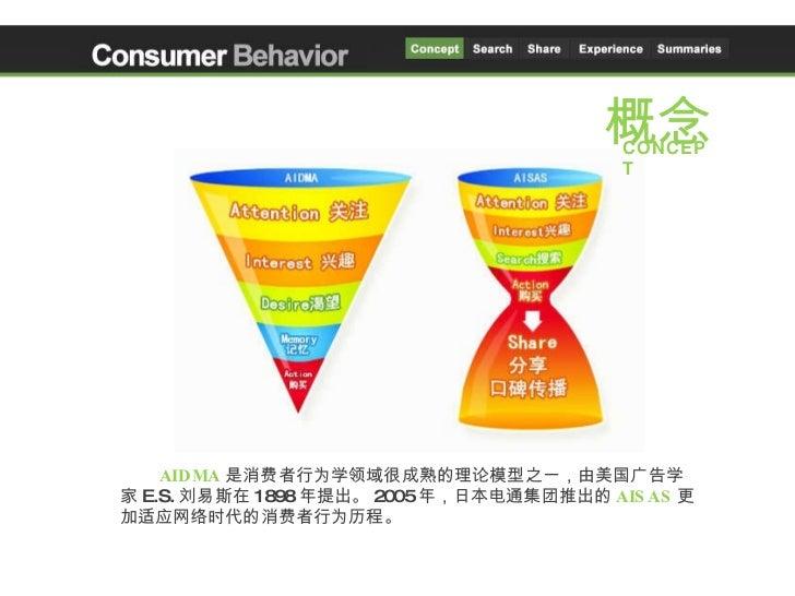 消费者行为学课程PPT Slide 2