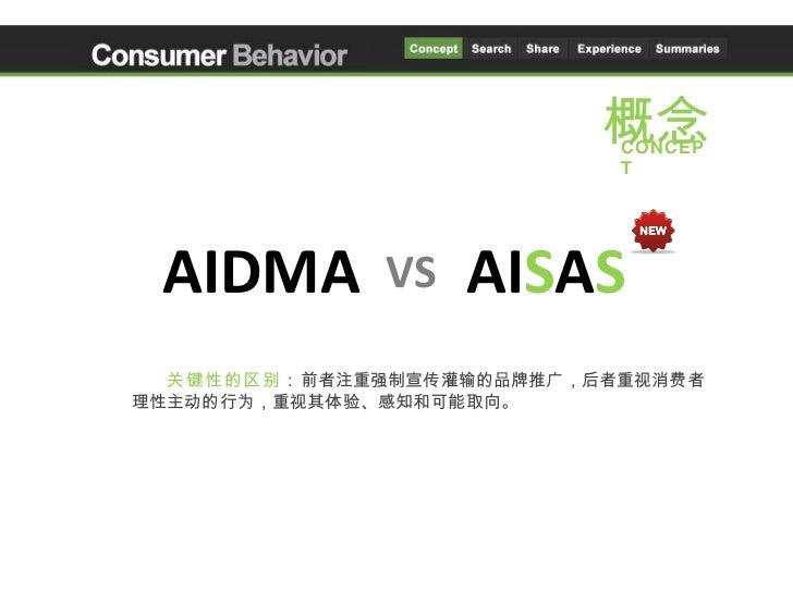 消费者行为学课程PPT Slide 3