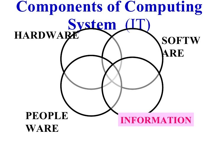Components of Computing System  (IT) SOFTWARE INFORMATION HARDWARE PEOPLEWARE