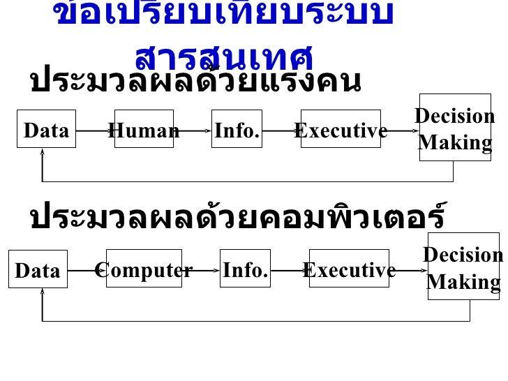 ข้อเปรียบเทียบระบบสารสนเทศ ประมวลผลด้วยแรงคน ประมวลผลด้วยคอมพิวเตอร์ Data Human Info. Executive Decision Making Data Compu...