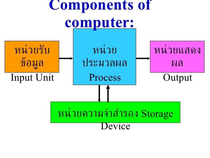 Components of computer: หน่วยรับข้อมูล Input Unit หน่วยแสดงผล Output หน่วยประมวลผล Process หน่วยความจำสำรอง  Storage  Device