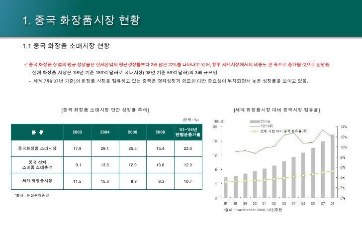 중국 화장품시장 분석 Slide 2