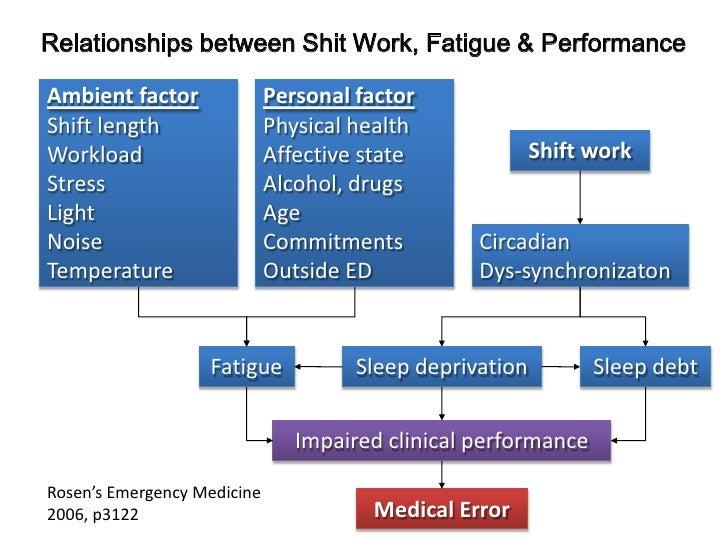 Relationships between Shit Work, Fatigue & Performance <br />Ambient factor<br />Shift length<br />Workload<br />Stress<br...