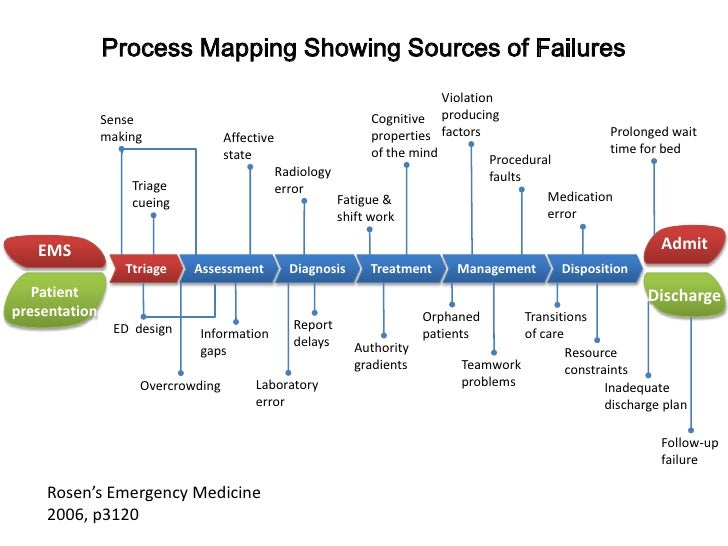 Process Mapping Showing Sources of Failures<br />Violation producing factors<br />Cognitive properties of the mind<br />Se...