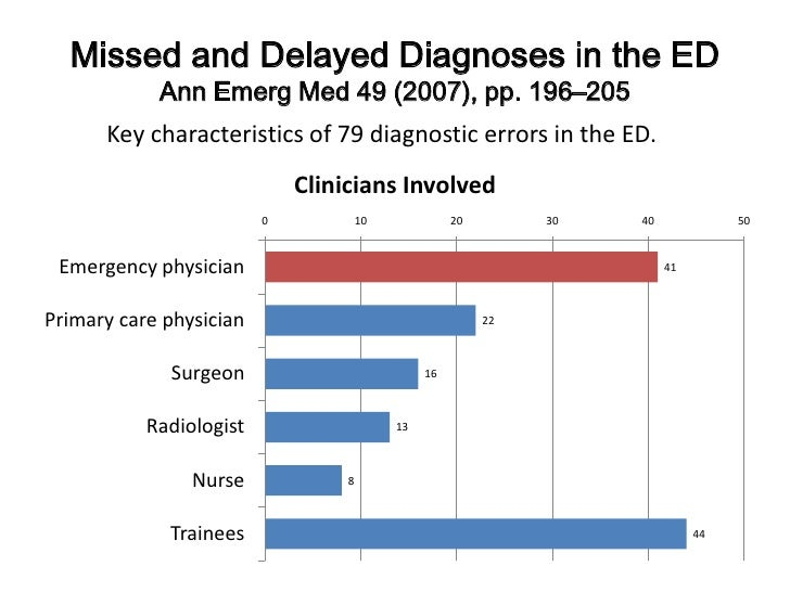 Missed and Delayed Diagnoses in the EDAnn Emerg Med 49 (2007), pp. 196–205<br />Key characteristics of 79 diagnostic error...